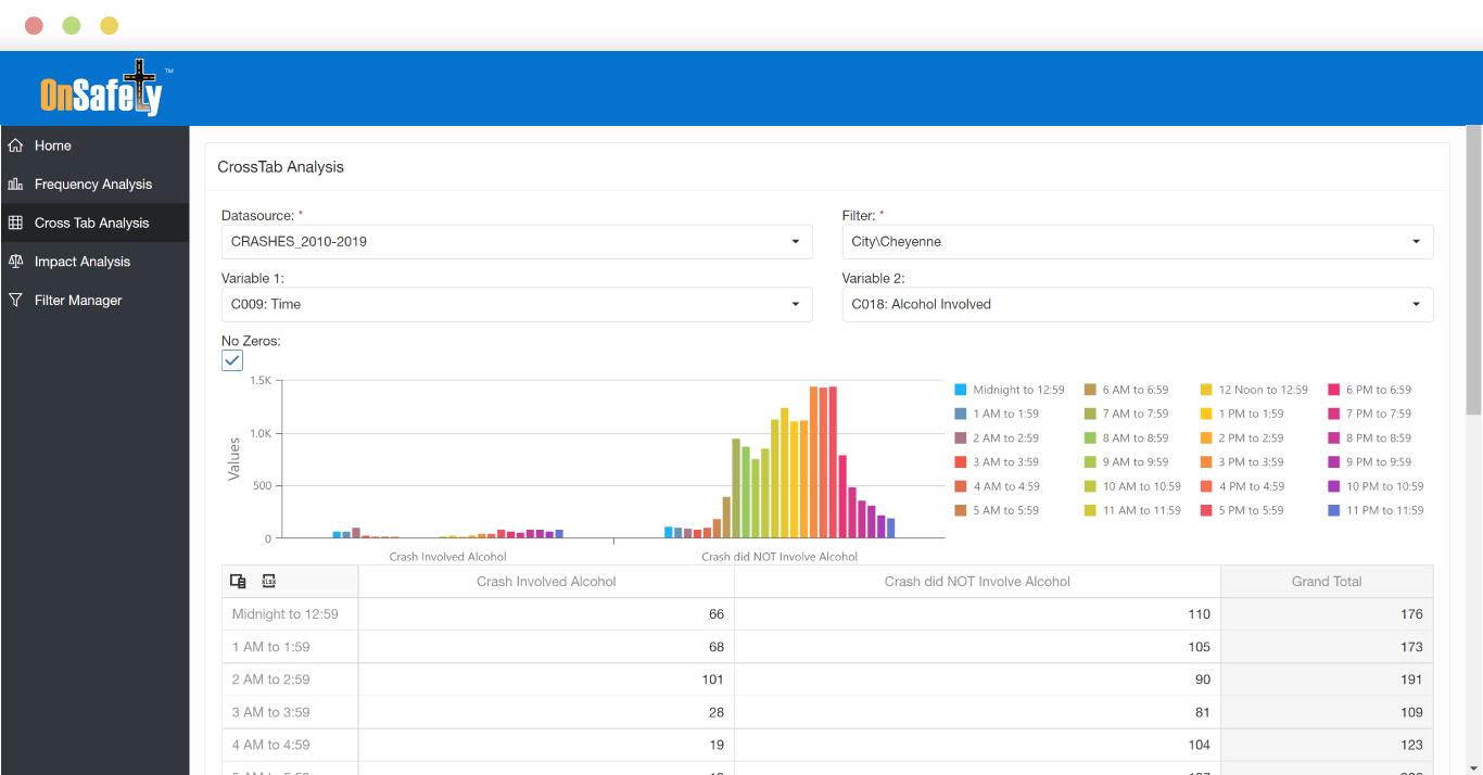 ITIS OnSafety Safety Portal Analytics App