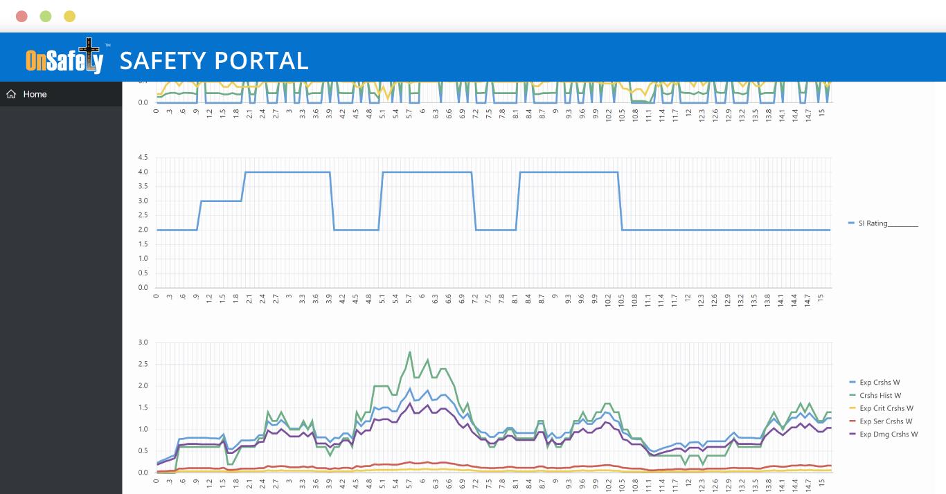 ITIS OnSafety Safety Portal HSM Visualizer screenshot