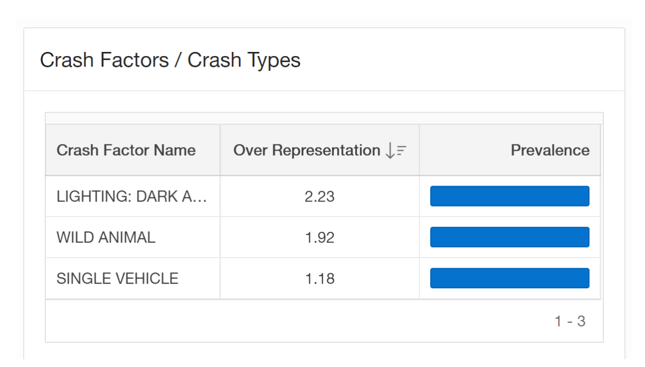 Safety Treatment Manager Safety Location Crash Factors screenshot