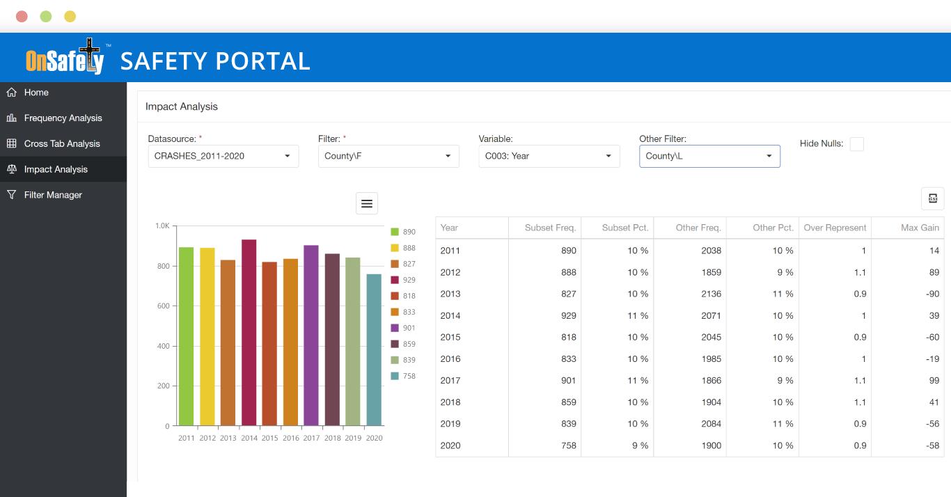 ITIS OnSafety Safety Portal Impact Analysis screenshot